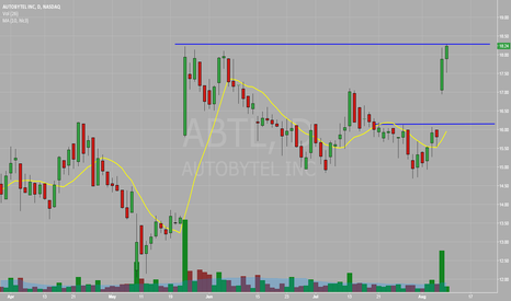 ABTL: looking to break past overhead resistance around $18.25-$18.30