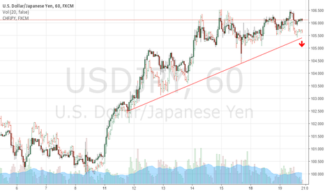 USDJPY: USDJPY Could Be Poised For A Breakdown
