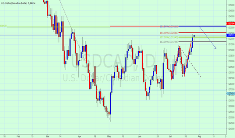 USDCAD: usdcad    ab1.618=cd         +Day  0.382