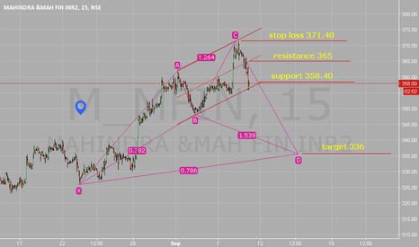 M_MFIN: Cypher Pattern. SL: 371.40. TGT: 336. At comfort.