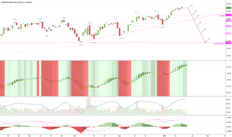 QQQ: bears expecting a massive drop, support is stacked against you