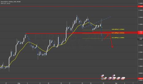 EURUSD: EURUSD playing recent USD strength