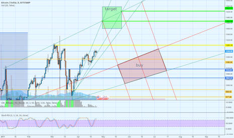 BTCUSD: long BTC-USD