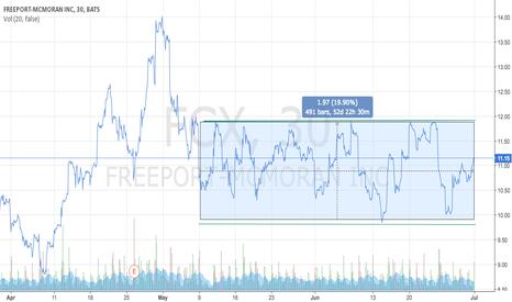 Fcx stock options