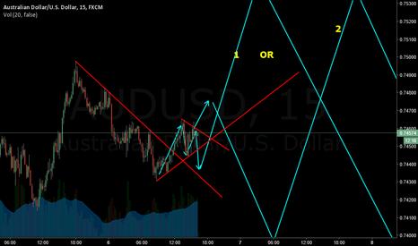 AUDUSD: in correction