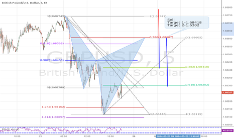 GBPUSD: Sell opportunity