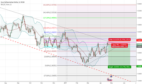 EURAUD: euraud sell setup wait for comfirmation