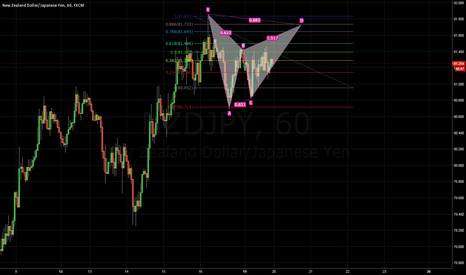 NZDJPY: Possible BAT?