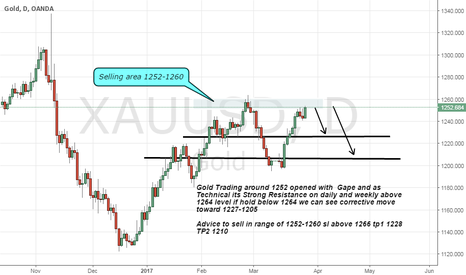 XAUUSD: Gold Short advice as Weekly resistance above 1264 level