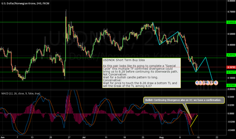 USDNOK: USDNOK Short Term Buy Idea
