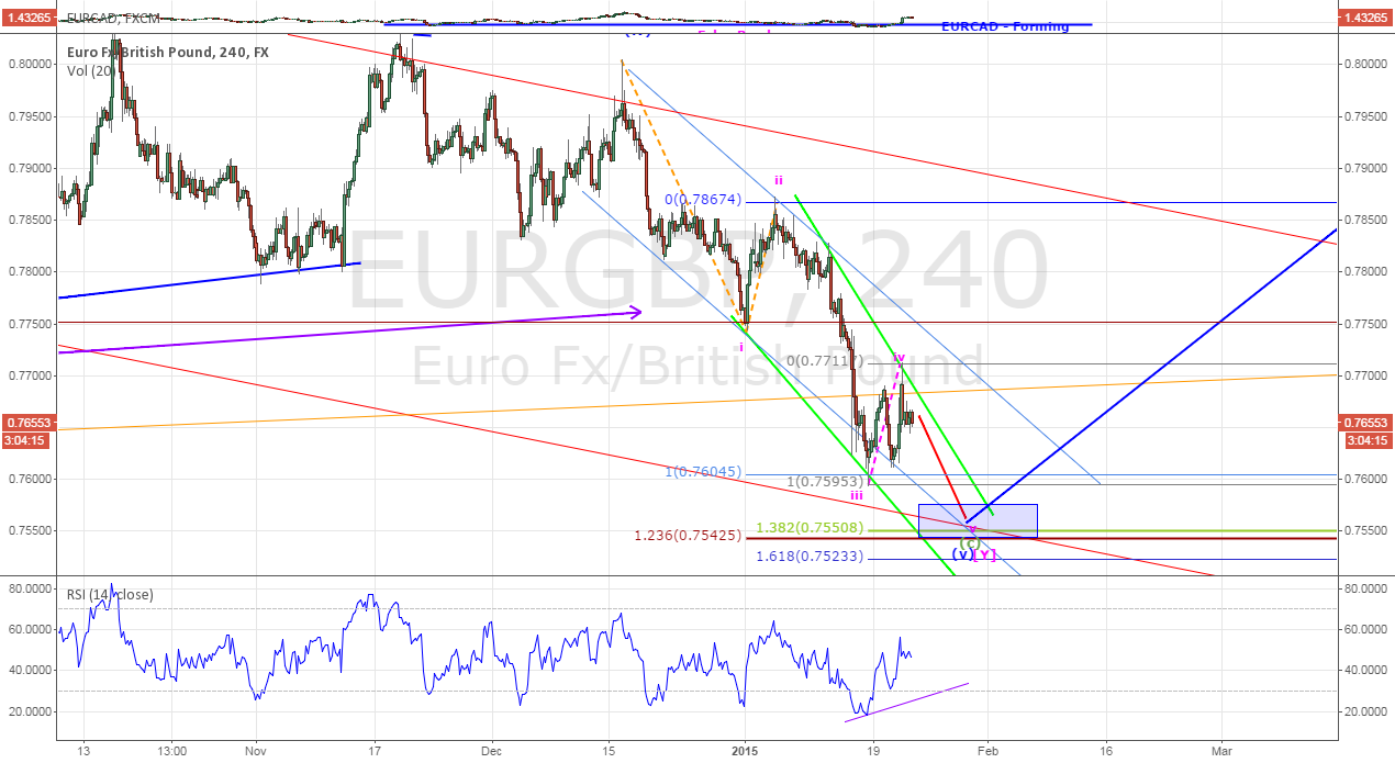 EURGBP - Low Could Be In for Bullish Cycle To Develop- Updated