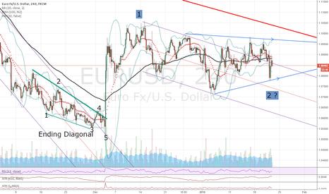 EURUSD: EUR/USD MAY BE IN A WAVE 2 TRIANGLE - WILL IT BREAK 1.1050