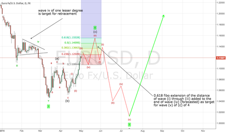 EURUSD: Week8: EURUSD will rise