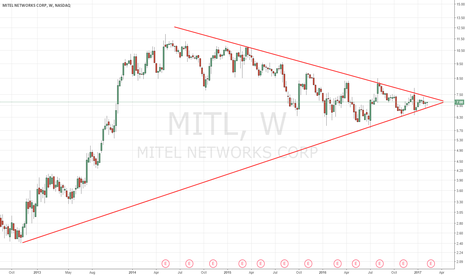 MITL: coiling