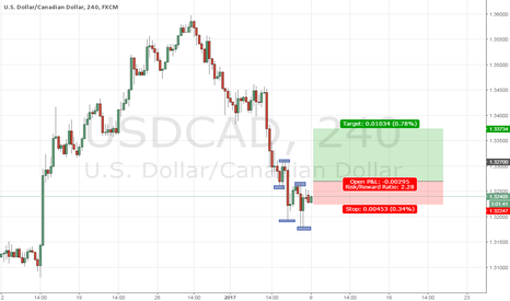 USDCAD: usdcad breakout buy