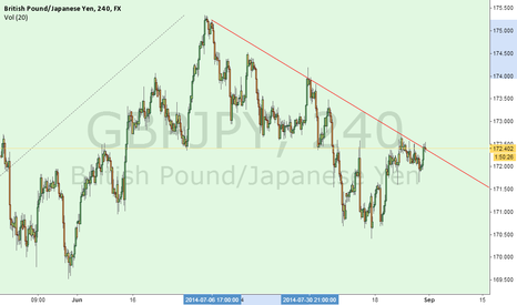 GBPJPY: GBPJPY Trend resistance 172.50