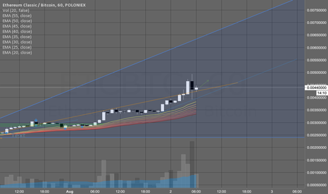 ETCBTC: Consolidating into continued uptrend