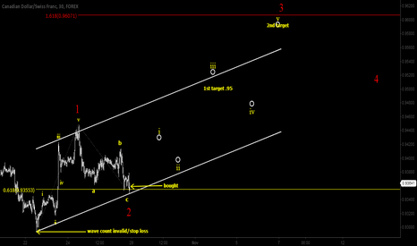 CADCHF: CADCHF trading wave 3