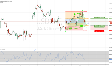 USDCHF: Bullish Cypher Pattern