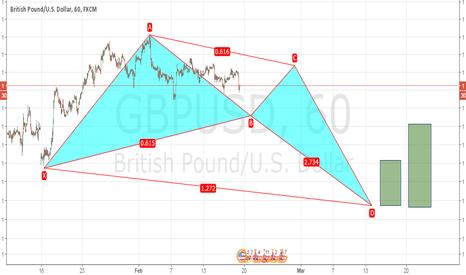 GBPUSD: Bullish crab pattern