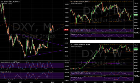 DXY: Looking positive for DXY this week...