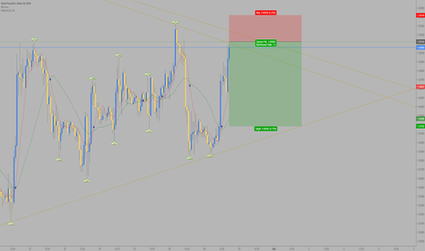GBPUSD: GBP/USD Good opportunity