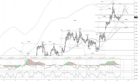 EURUSD: EUR/USD: отбой от трендовой линии