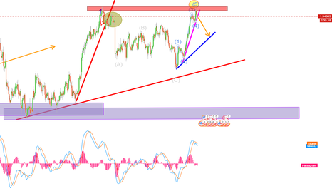 USDCAD: usdcad , sell if break the purple support line