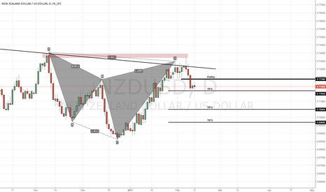 NZDUSD: NZDUSD Current Setup