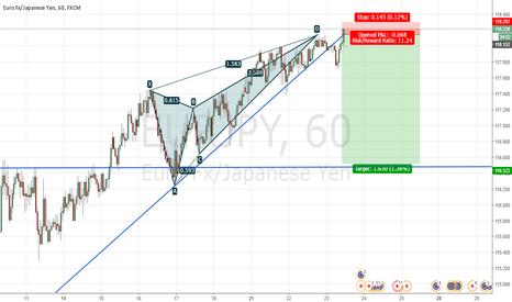 EURJPY: Eurjpy broken trendline + pullback + butterfly