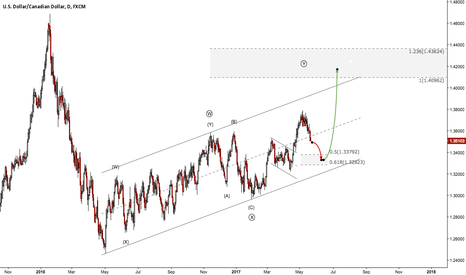 USDCAD: BOC Interest Rate Decision This Week