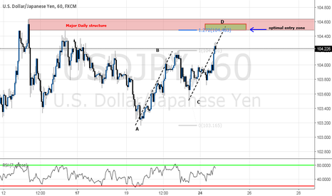 USDJPY: SPOTING THE PERFECT ENTRY ZONE