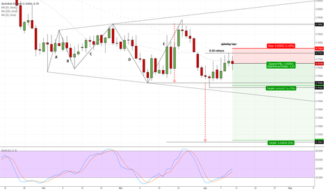 AUDUSD: expanding triangle