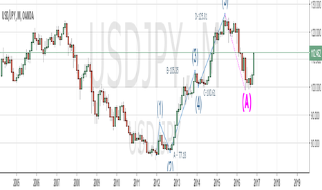 USDJPY: UJ Monthly Chart, wave count