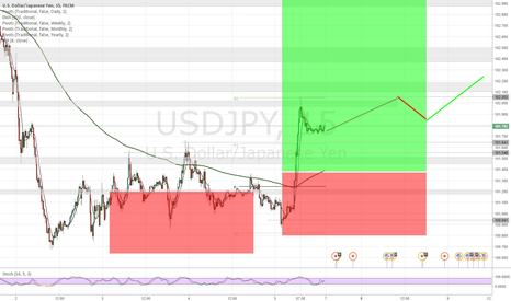 USDJPY: USD/JPY Bullish on Monday 8-8.