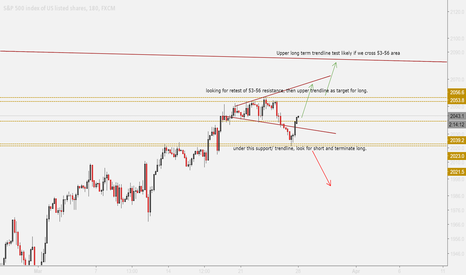 SPX500: BULLS FINISH STRONG IN COMING WEEK?