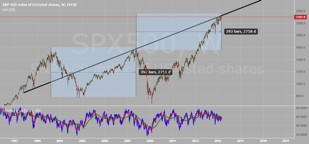 Duration between S&P peaks