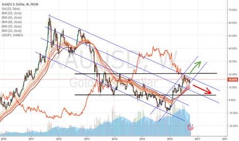 XAUUSD: Gold - A battle of two titans