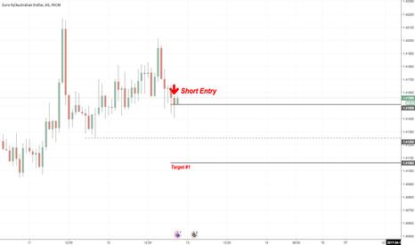EURAUD: EUR/AUD Short Position