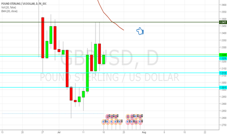 GBPUSD: Waiting to see the movement when touch EMA