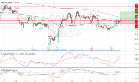 SONC: Short term consolidation breakout above US$26.62.