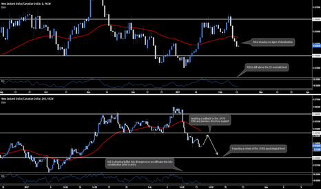 NZDCAD: NZD.CAD - Daily & 4hr Outlook