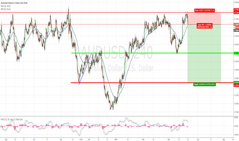 AUDUSD: AUDUSD resistance rejected