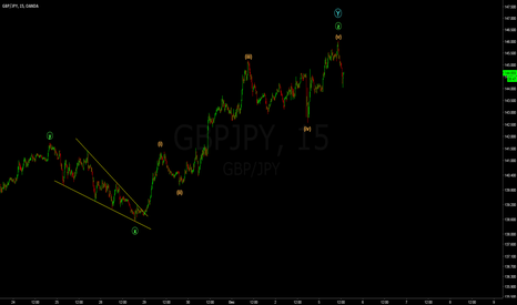 GBPJPY: GBPJPY just completed a 5th of a 5th wave; downside unavoidable