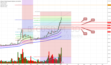 BTCUSD3M: Potential buying targets