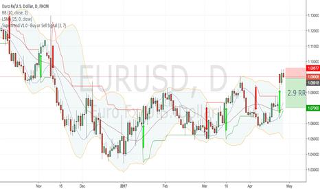 EURUSD: EURUSD Daily Sell