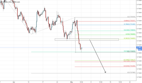 AUDUSD: sell the retest of the broken support