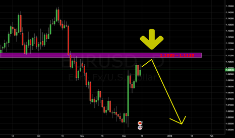 EURUSD: My prediction of euro moviment in next week