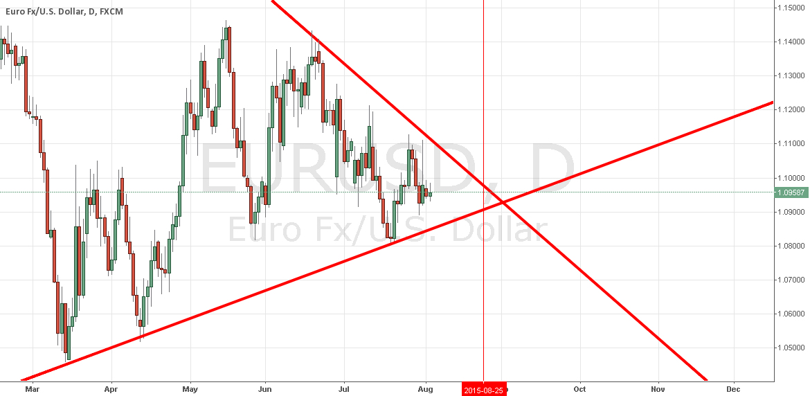 EURUSD Daily Wedge