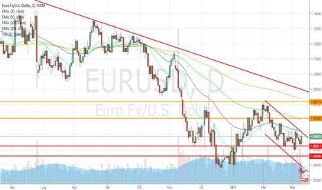 EURUSD: Draghi stimola l'euro, long in area 1,065/67